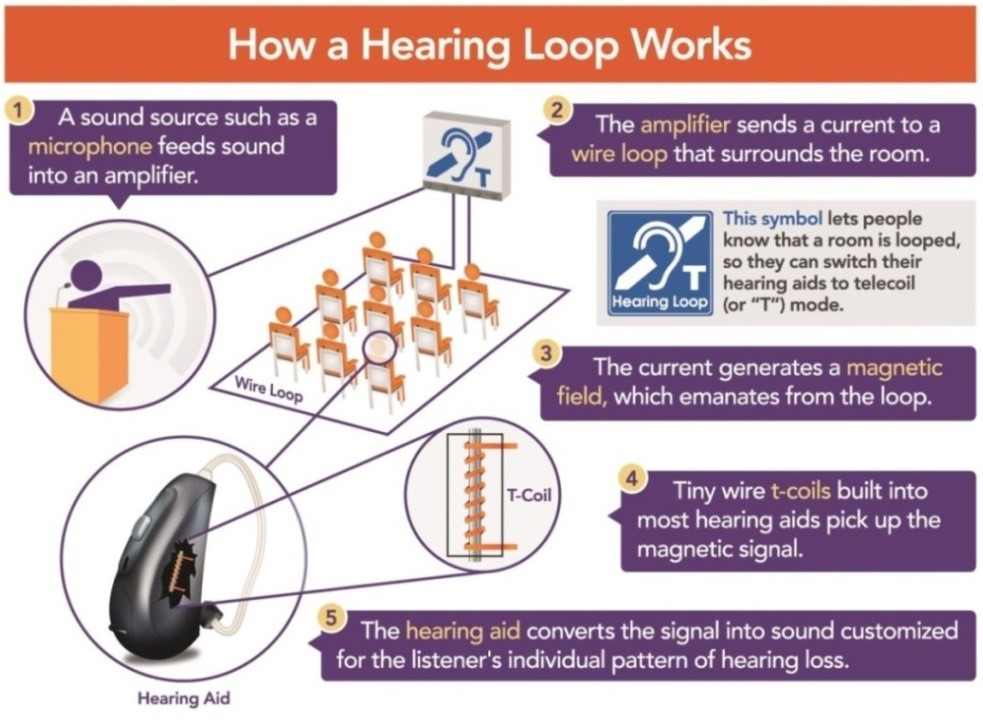 Hearing Aid functional diagram